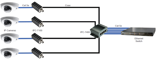 EQL IPC-7100 Ethernet over Coax Module - Passive 1