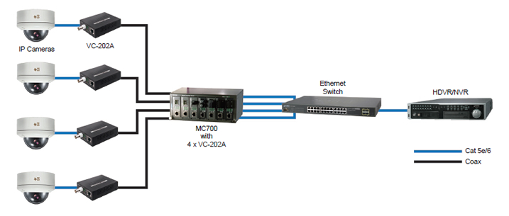EQL IPC-7100 Ethernet over Coax Module - Passive 2